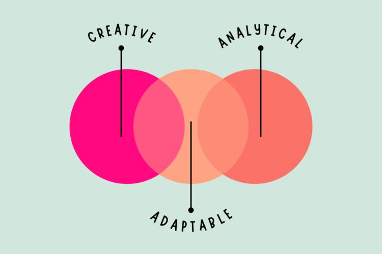 anatomy of a digital marketer