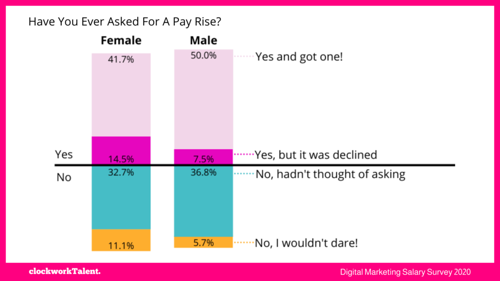 Asked for a Pay rise - clockworkTalent Salary Survey