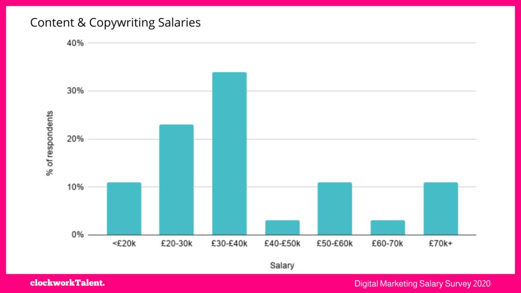 Content salaries - clockworkTalent Salary Survey