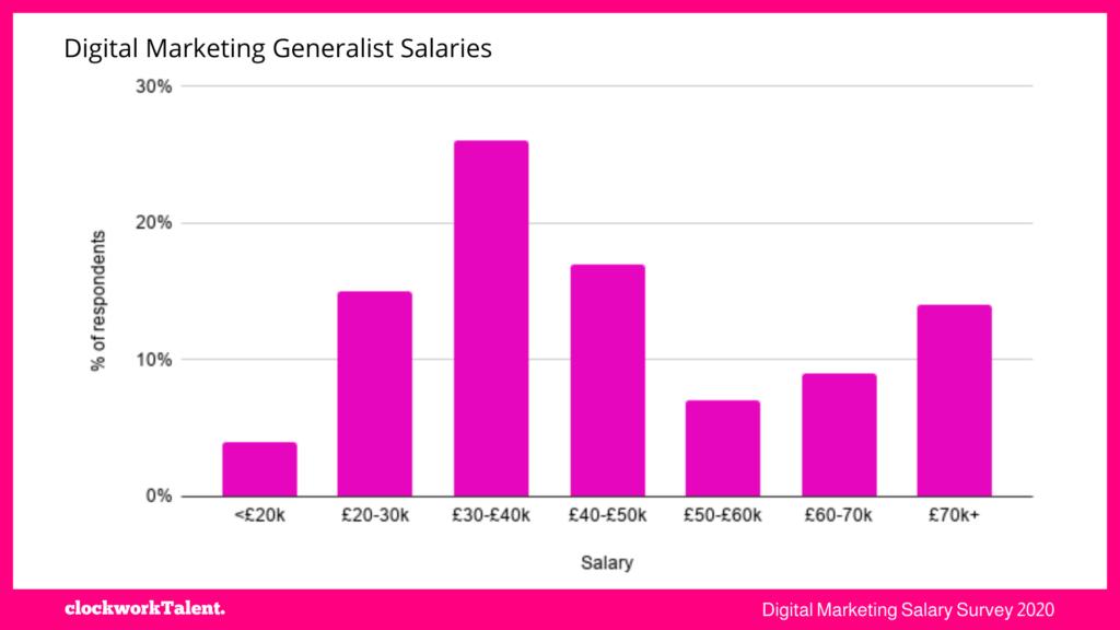 DM Generalist salaries - clockworkTalent Salary Survey