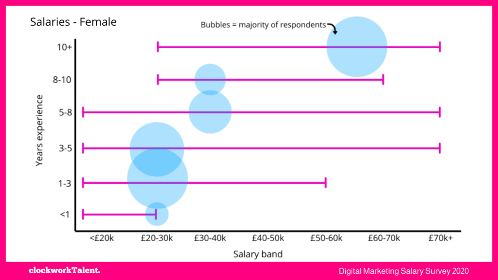 Female salaries - clockworkTalent Salary Survey