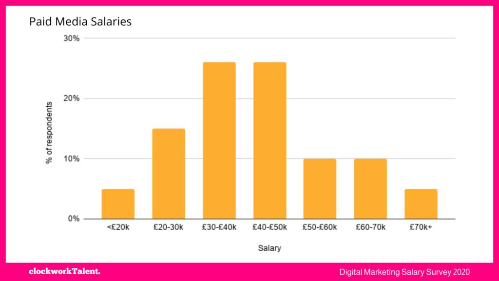Paid Media salaries clockworkTalent Salary Survey