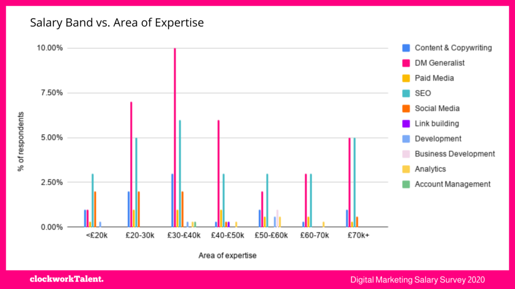 Salaries and expertise clockworkTalent Salary Survey