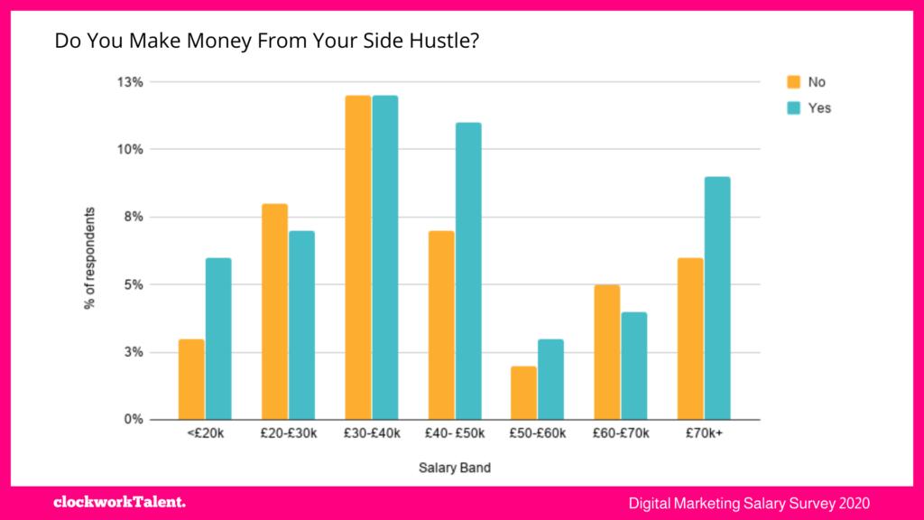 Side hustles clockworkTalent Salary Survey