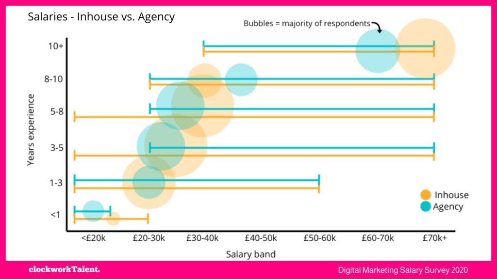 inhouse vs. agency clockworkTalent Salary Survey