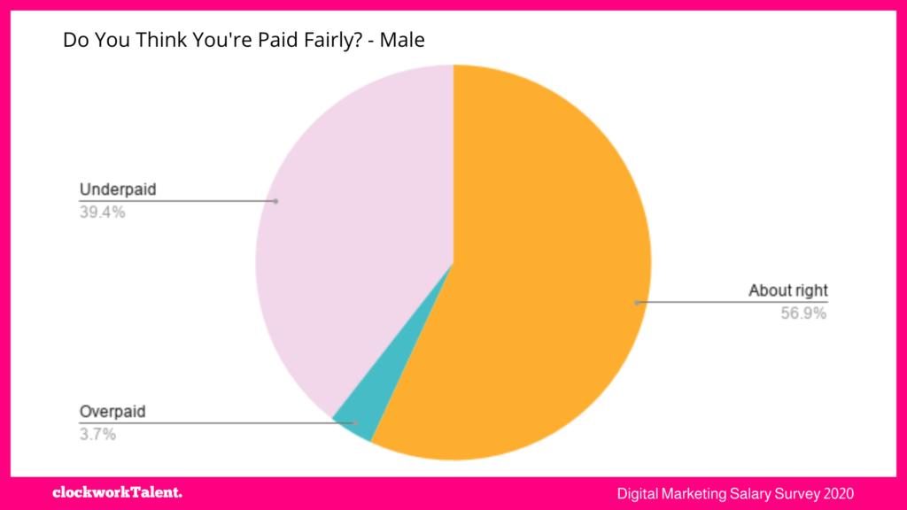 men paid fairly - clockworkTalent Salary Survey