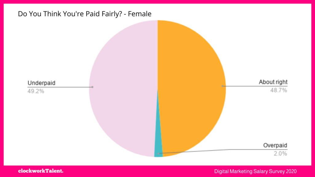 women paid fairly - clockworkTalent Salary Survey